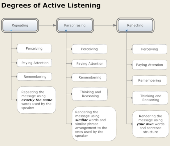 Active-listening-chart
